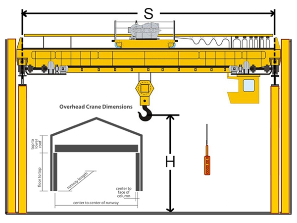 5 ton overhead crane manufacturer has portable crane mobile crane the travelling mechanism works well with any type of electric hoist and transmission is very easy to use as it uses and open and close type of gear sciox Images