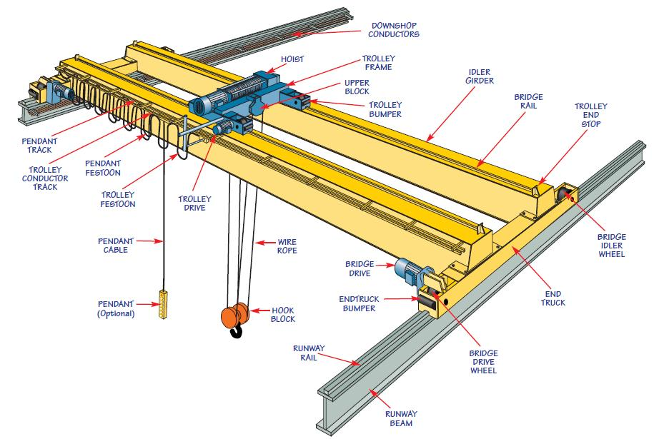 Ellsen Supplies Various Types Of Cranes With Simple