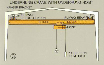 Single Girder Overhead Crane Low Price Crane Mobile Crane