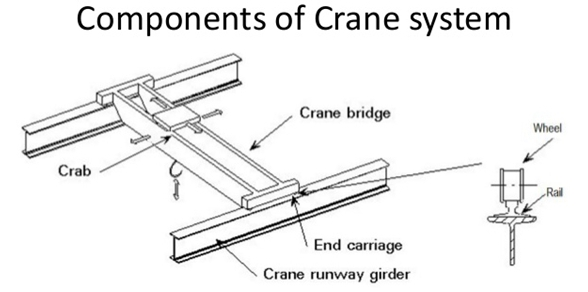 Get Best Electric Overhead Crane Price Portable Weight